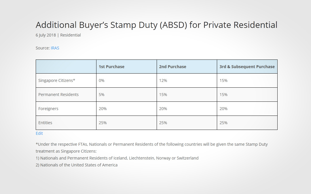 Additional Buyer's Stamp Duty (ABSD) for Private Residential