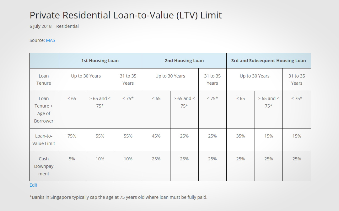 Private Residential Loan-to-Value (LTV) Limit